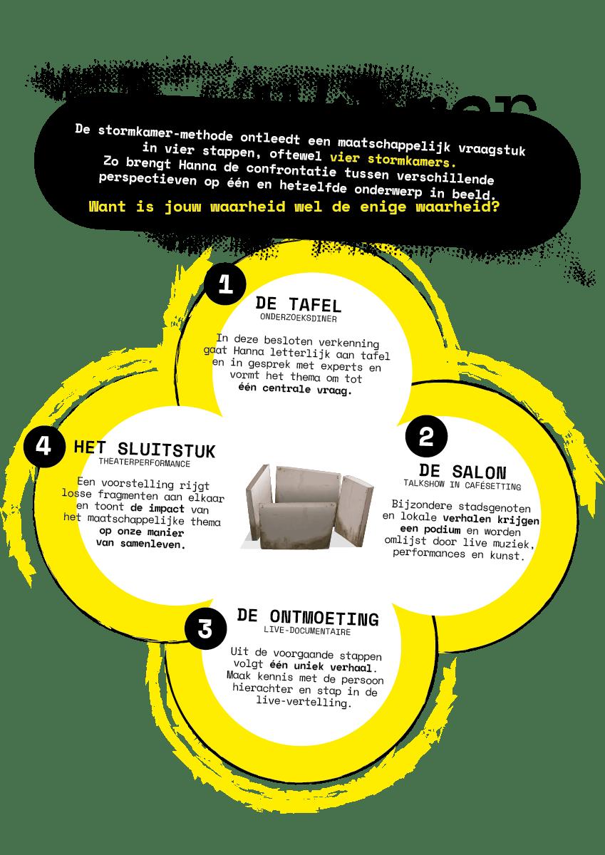 Stormkamer-methode